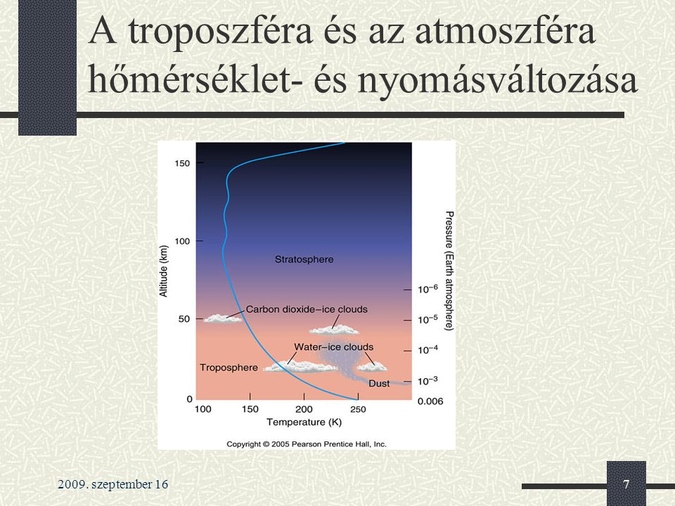 A troposzféra és az atmoszféra hőmérséklet- és nyomásváltozása