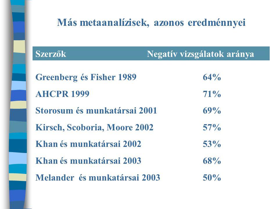 Más metaanalízisek, azonos eredménnyei