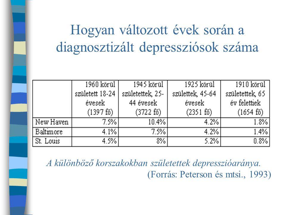 Hogyan változott évek során a diagnosztizált depressziósok száma