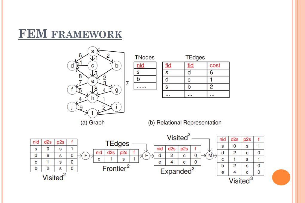 FEM framework