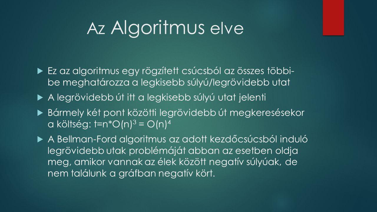 Az Algoritmus elve Ez az algoritmus egy rögzített csúcsból az összes többi- be meghatározza a legkisebb súlyú/legrövidebb utat.