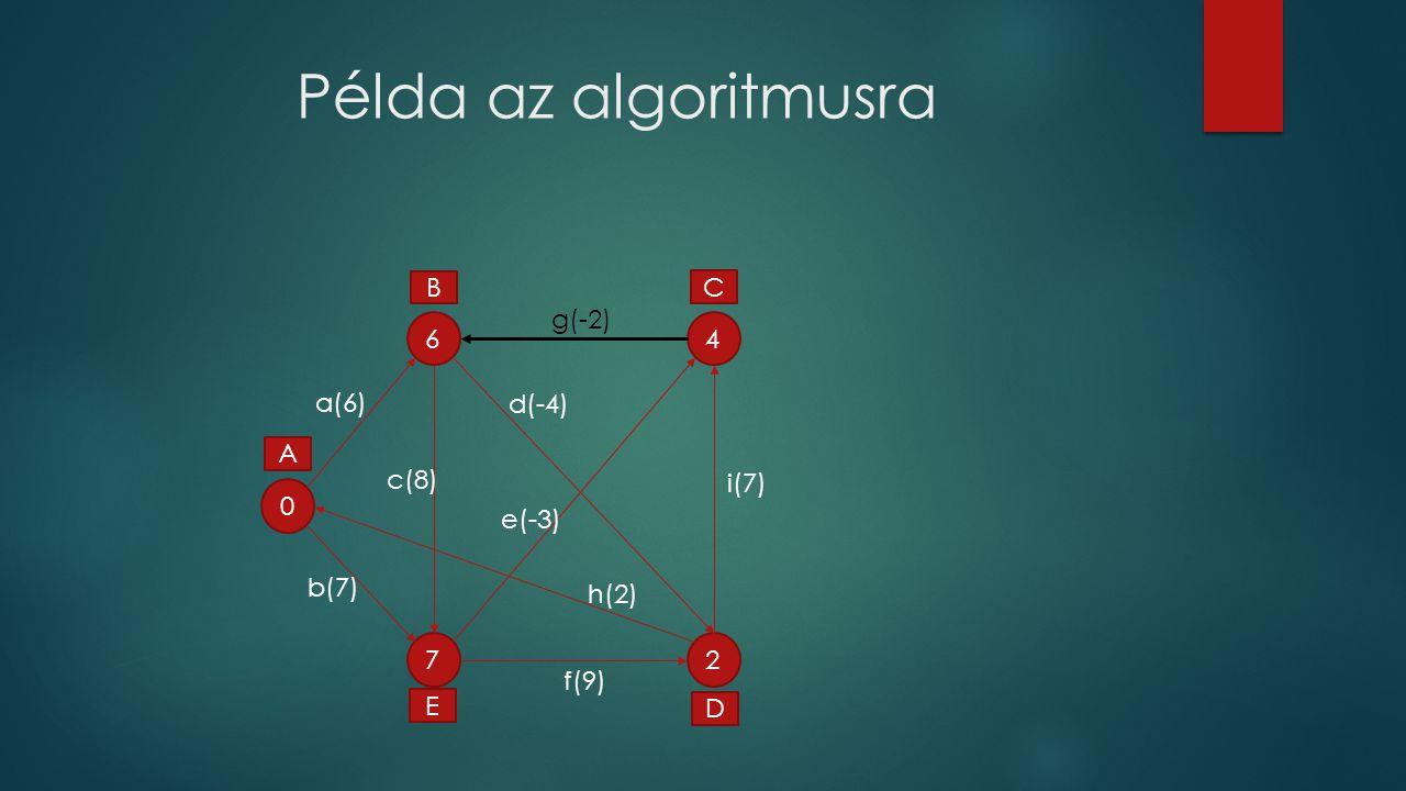 Példa az algoritmusra B C 6 g(-2) 4 a(6) d(-4) A c(8) i(7) e(-3) b(7)