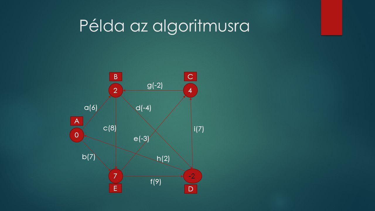 Példa az algoritmusra B C 2 g(-2) 4 a(6) d(-4) A c(8) i(7) e(-3) b(7)