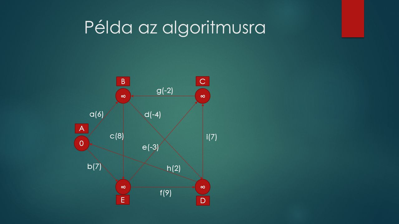 Példa az algoritmusra B C ∞ g(-2) ∞ a(6) d(-4) A c(8) i(7) e(-3) b(7)