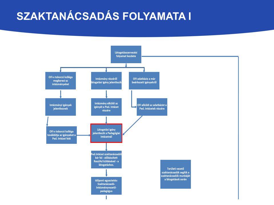 SZAKTANÁCSADÁS FOLYAMATA I