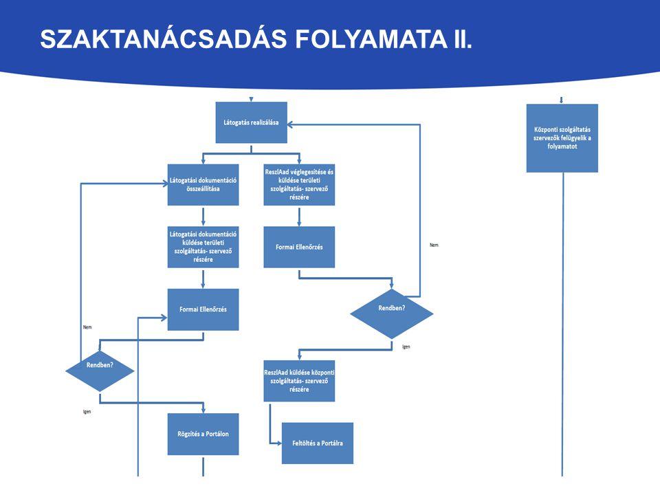 SZAKTANÁCSADÁS FOLYAMATA II.