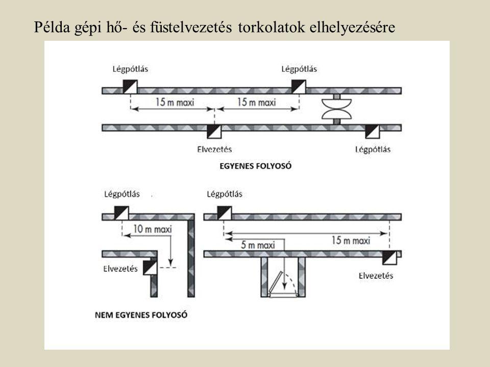 Példa gépi hő- és füstelvezetés torkolatok elhelyezésére