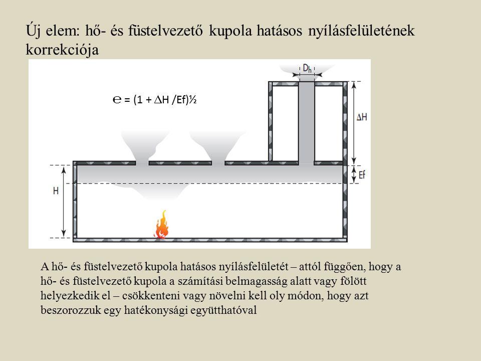 Új elem: hő- és füstelvezető kupola hatásos nyílásfelületének korrekciója