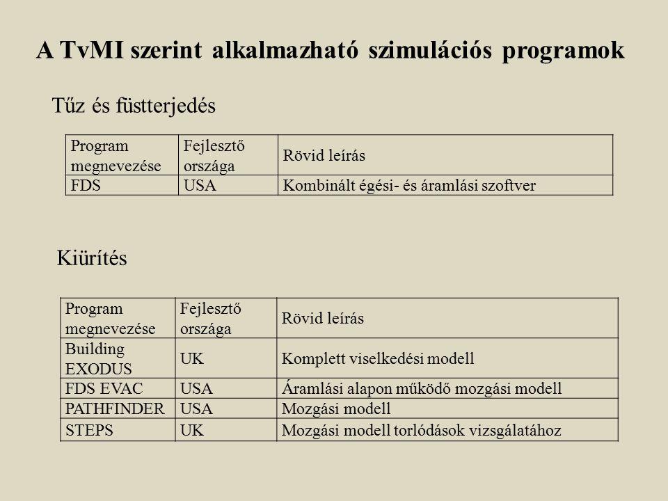 A TvMI szerint alkalmazható szimulációs programok