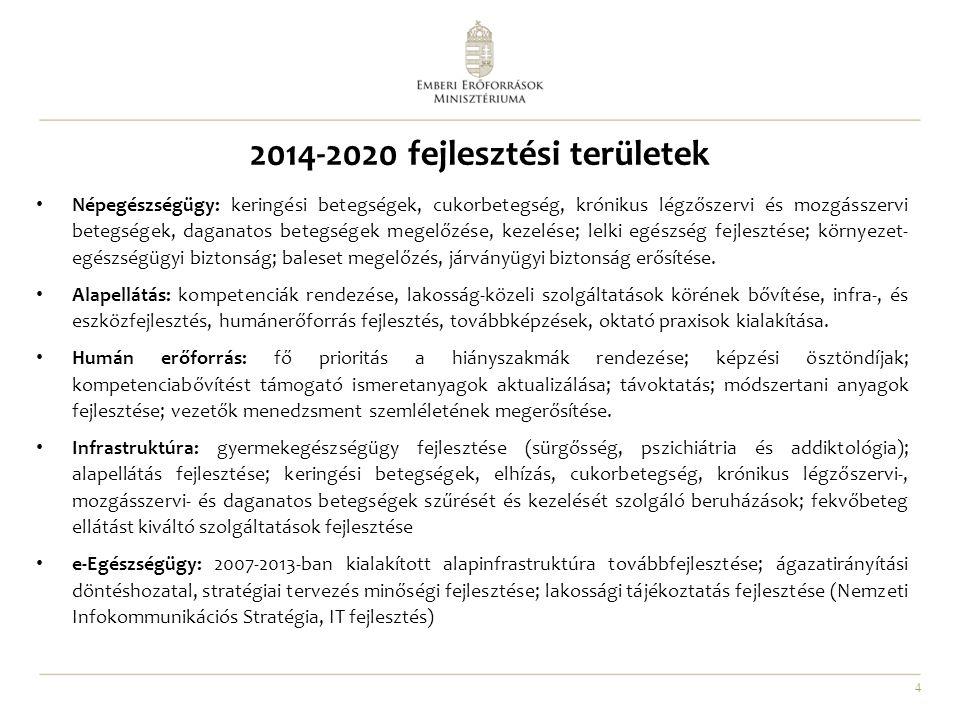 2014-2020 fejlesztési területek