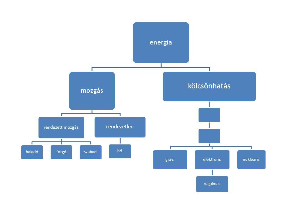 kölcsönhatás energia mozgás rendezetlen rendezett mozgás haladó forgó