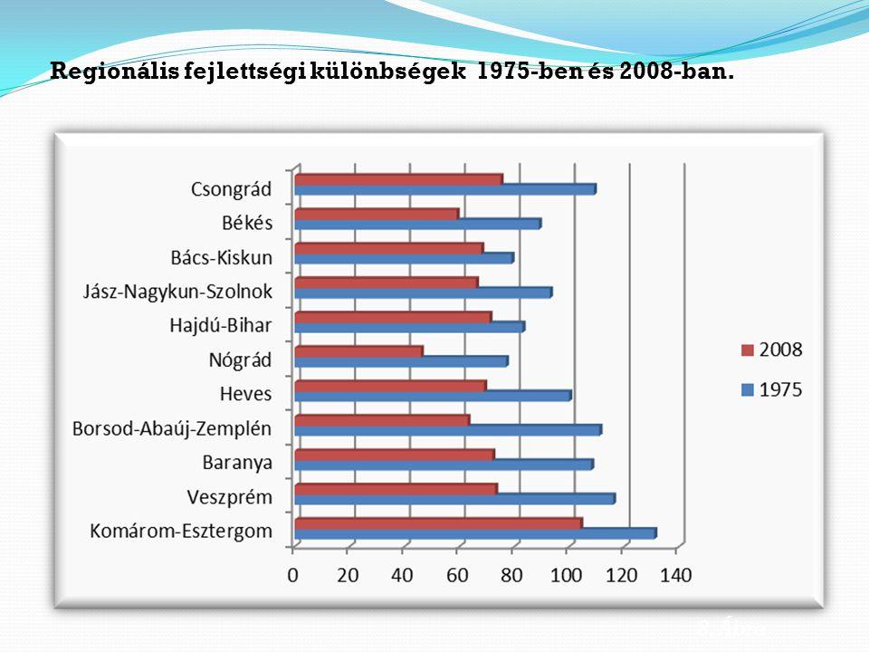 Regionális fejlettségi különbségek 1975-ben és 2008-ban.