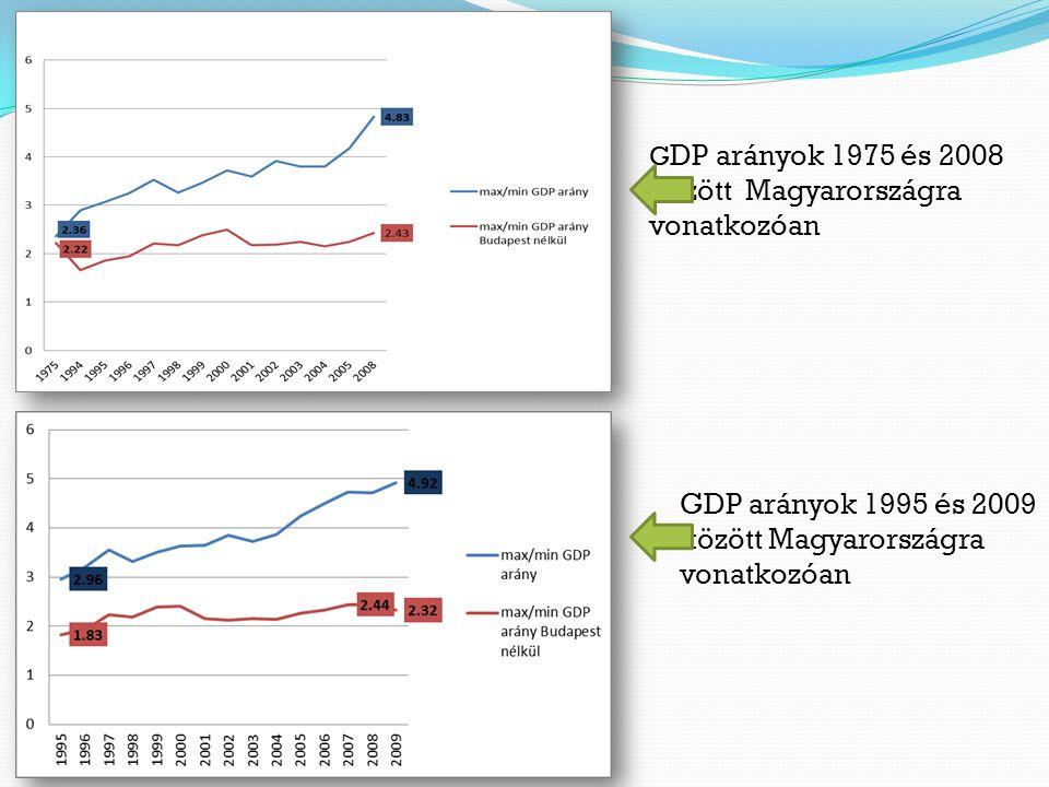 GDP arányok 1995 és 2009 között Magyarországra vonatkozóan