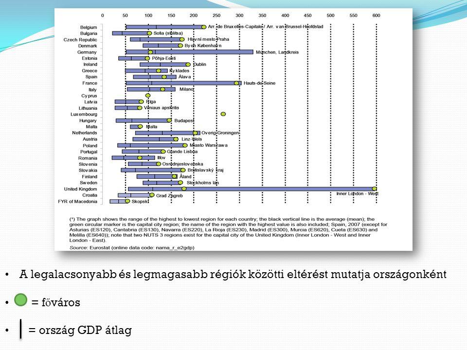 11. Ábra A legalacsonyabb és legmagasabb régiók közötti eltérést mutatja országonként.