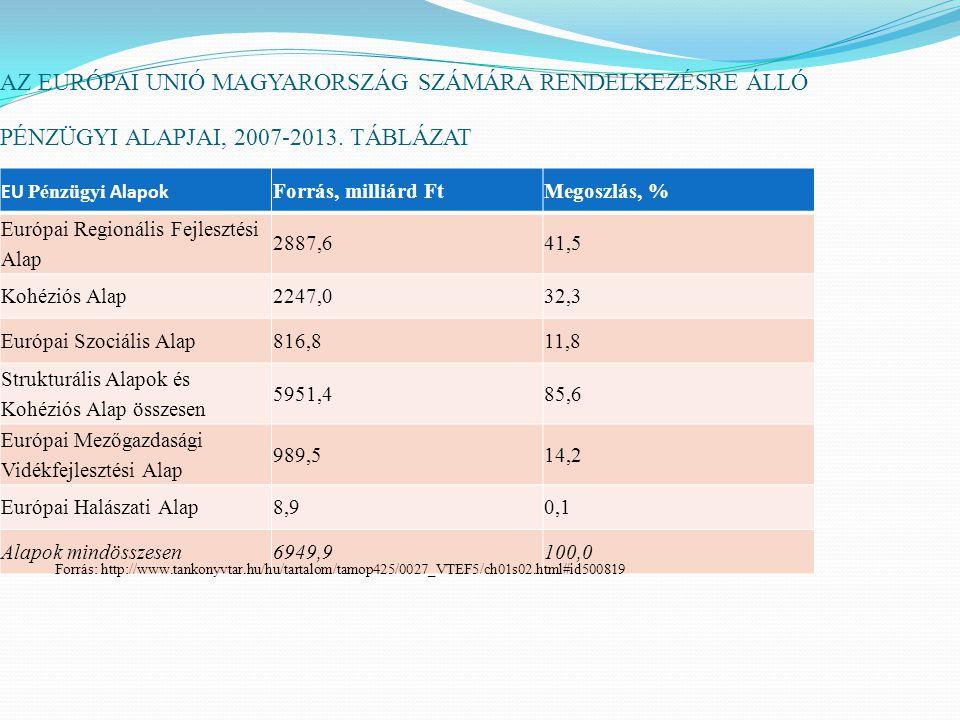 AZ EURÓPAI UNIÓ MAGYARORSZÁG SZÁMÁRA RENDELKEZÉSRE ÁLLÓ PÉNZÜGYI ALAPJAI, 2007-2013. TÁBLÁZAT