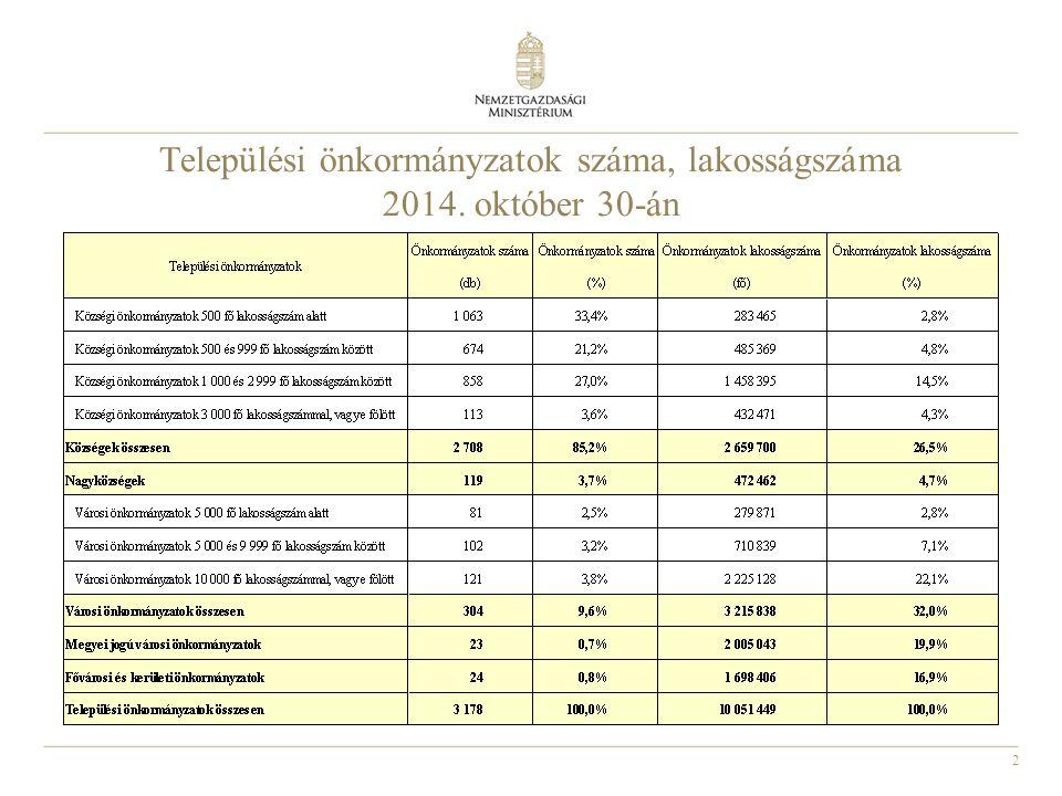 Települési önkormányzatok száma, lakosságszáma 2014. október 30-án