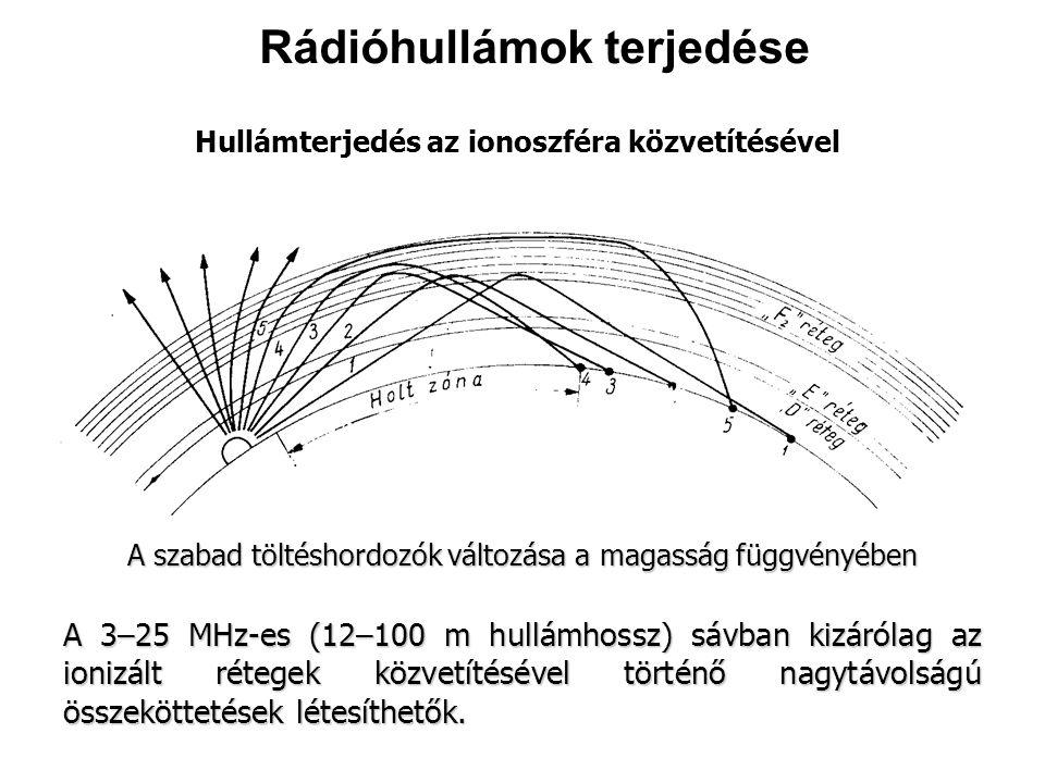 Hullámterjedés az ionoszféra közvetítésével