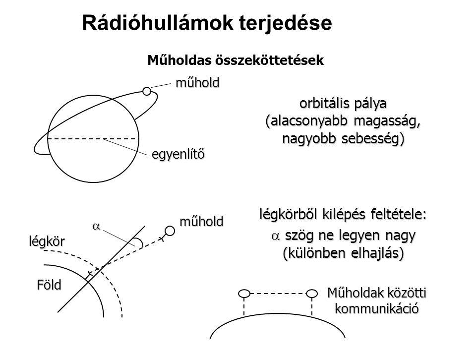 Műholdas összeköttetések