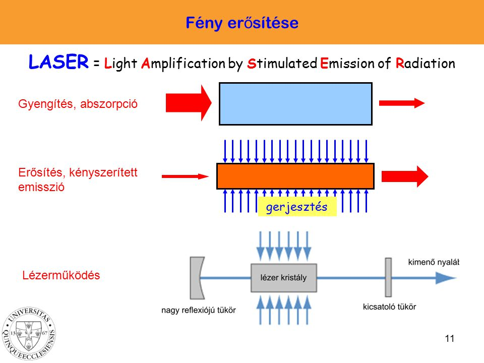 LASER = Light Amplification by Stimulated Emission of Radiation