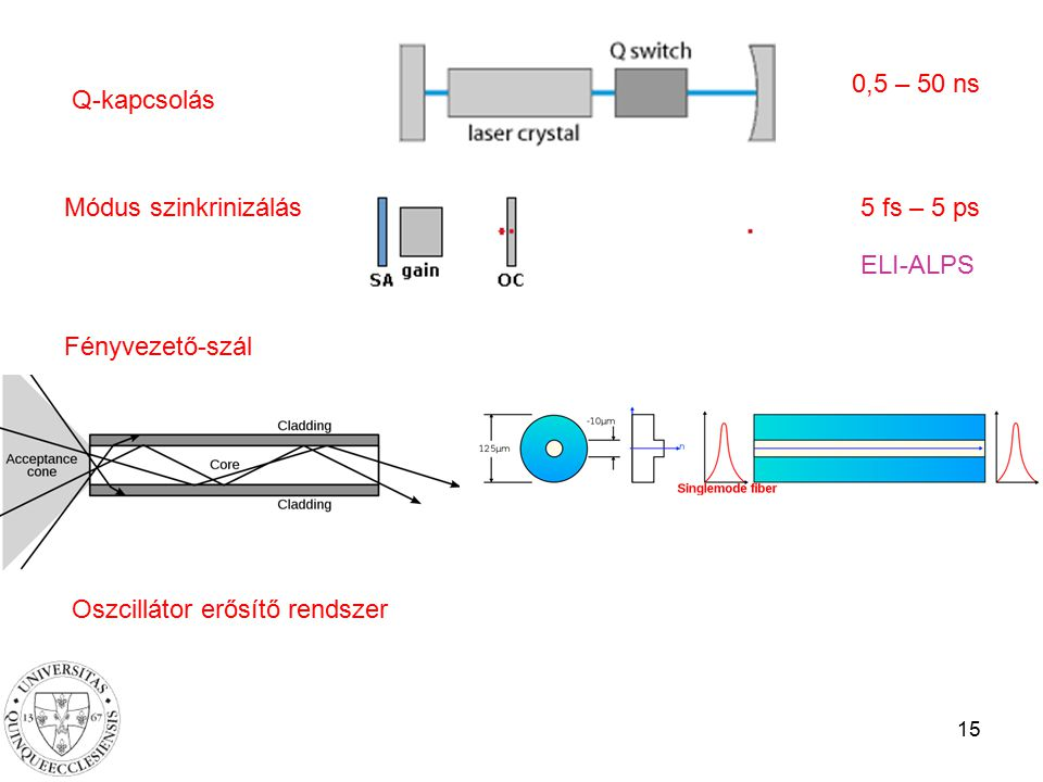 Oszcillátor erősítő rendszer