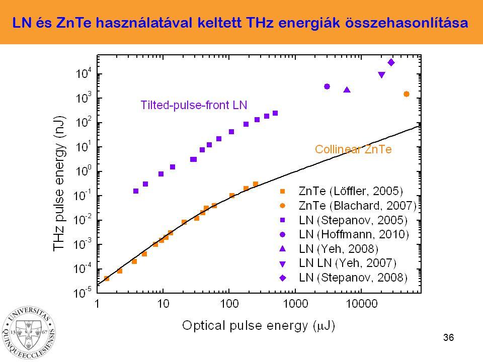 LN és ZnTe használatával keltett THz energiák összehasonlítása