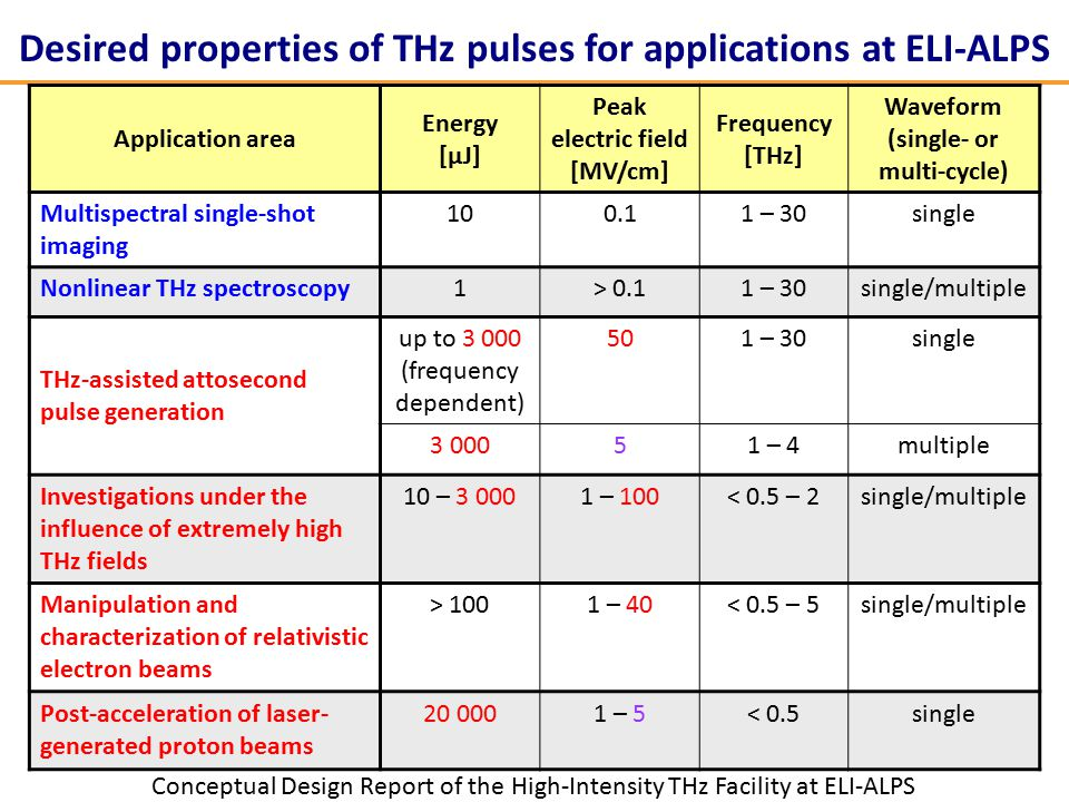 Desired properties of THz pulses for applications at ELI-ALPS