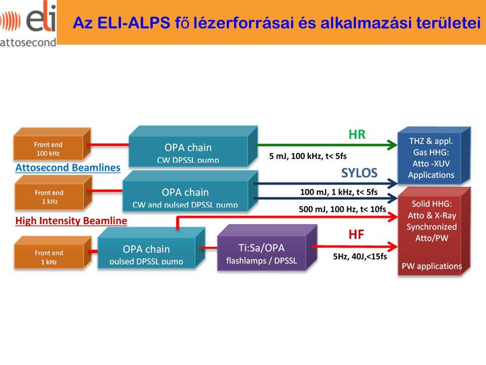 Az ELI-ALPS fő lézerforrásai és alkalmazási területei