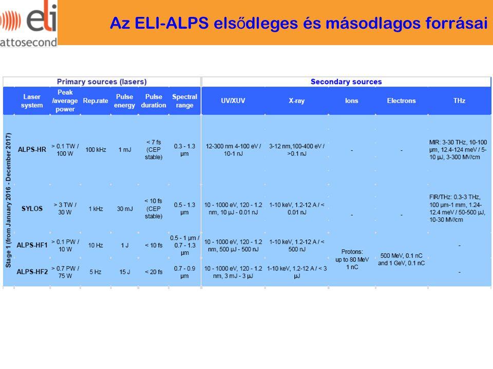 Az ELI-ALPS elsődleges és másodlagos forrásai