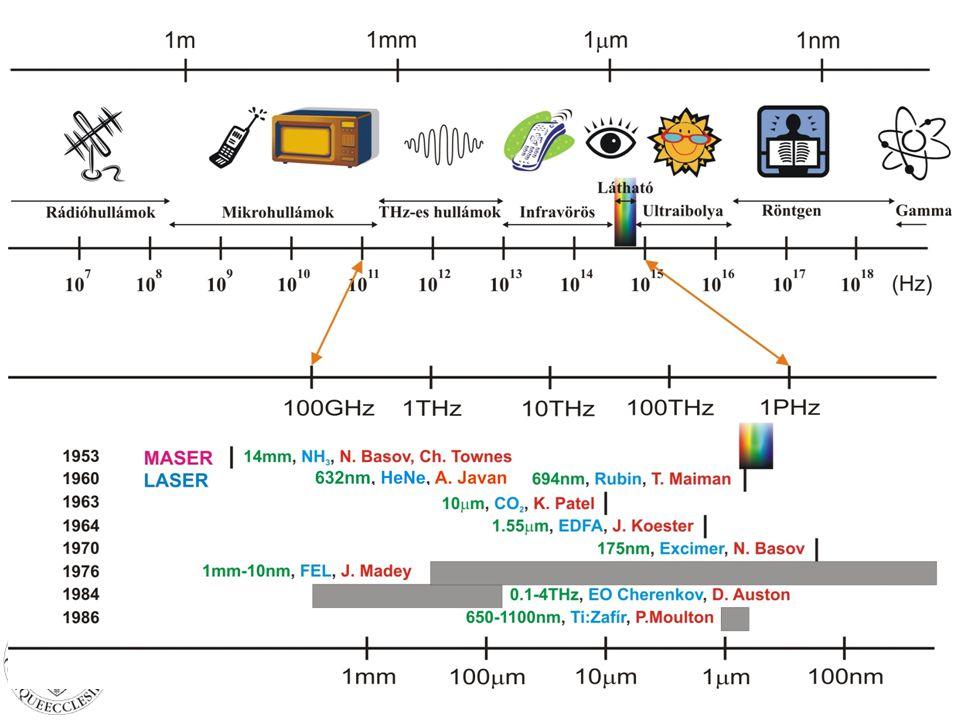 A lézerfény színét a lézer által kibocsátott elektromágneses hullám frekvenciája határozza meg.