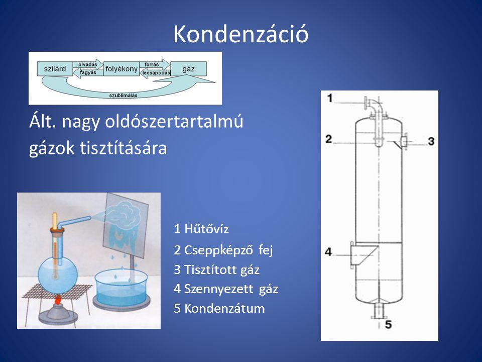 Kondenzáció Ált. nagy oldószertartalmú gázok tisztítására 1 Hűtővíz