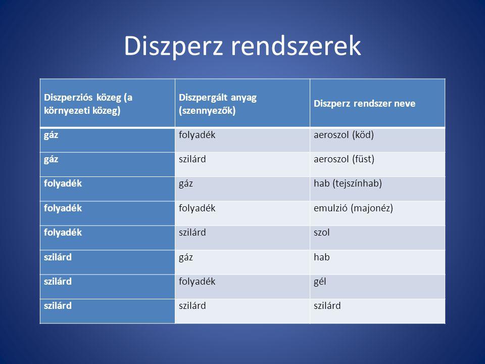 Diszperz rendszerek Diszperziós közeg (a környezeti közeg)