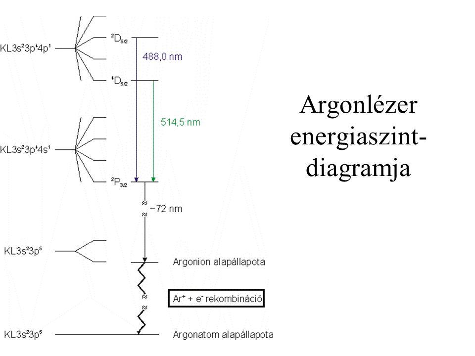 Argonlézer energiaszint-diagramja