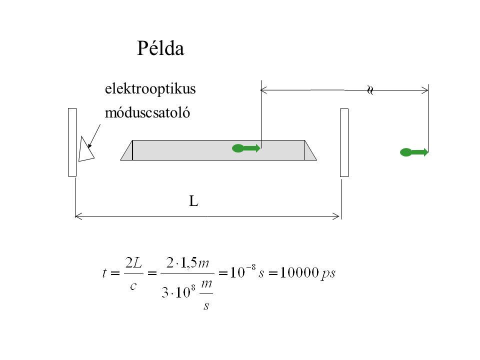 Példa elektrooptikus móduscsatoló  L