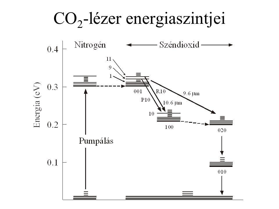 CO2-lézer energiaszintjei