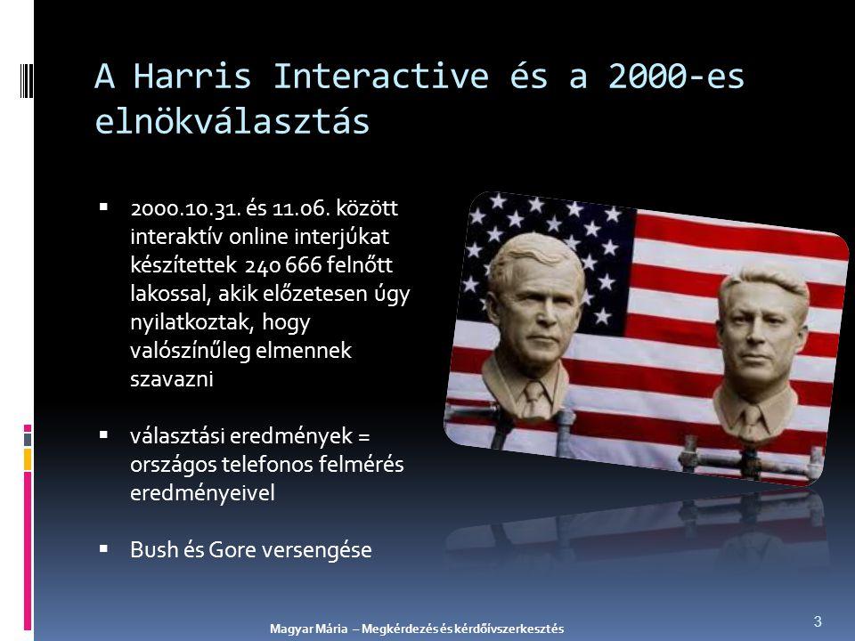 A Harris Interactive és a 2000-es elnökválasztás