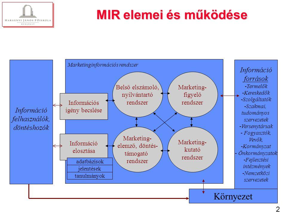 MIR felépítése 1. Belső nyilvántartási rendszer