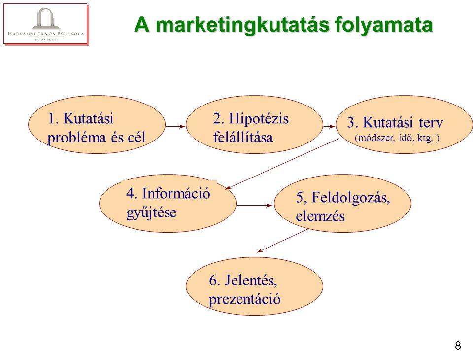 A marketingkutatás folyamata