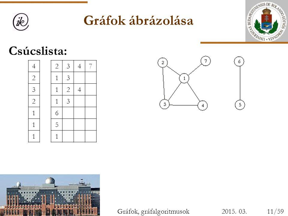 Gráfok ábrázolása Csúcslista: 4 2 3 7 1 6 5 Gráfok, gráfalgoritmusok