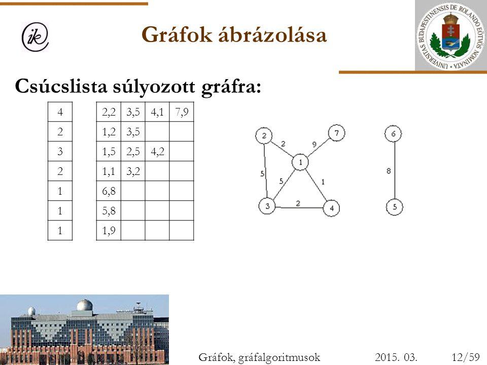 Gráfok ábrázolása Csúcslista súlyozott gráfra: 4 2,2 3,5 4,1 7,9 2 1,2