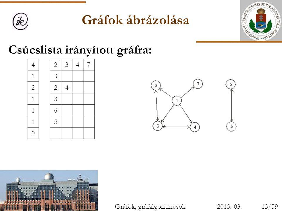 Gráfok ábrázolása Csúcslista irányított gráfra: 4 2 3 7 1 6 5