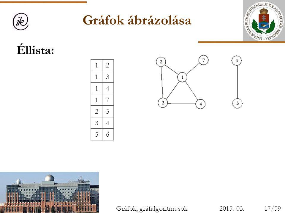 Gráfok ábrázolása Éllista: 1 2 3 4 7 5 6 Gráfok, gráfalgoritmusok