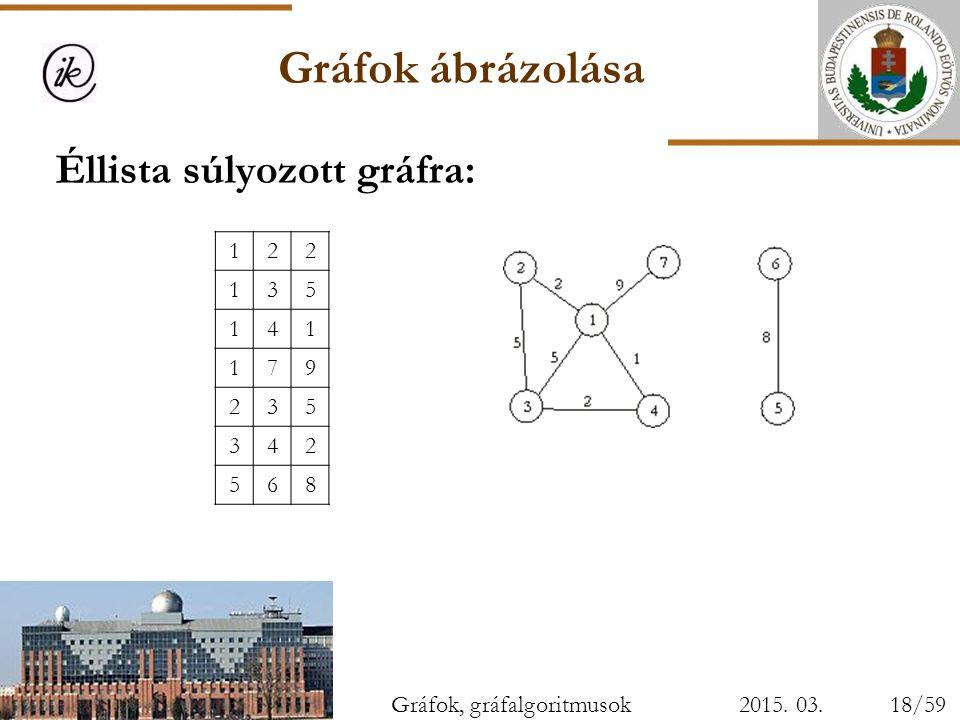 Gráfok ábrázolása Éllista súlyozott gráfra: 1 2 3 5 4 7 9 6 8