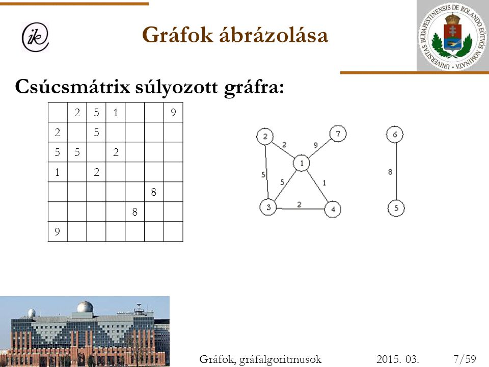 Gráfok ábrázolása Csúcsmátrix súlyozott gráfra: 2 5 1 9 8