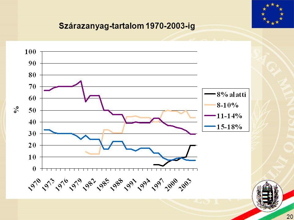 Szárazanyag-tartalom 1970-2003-ig