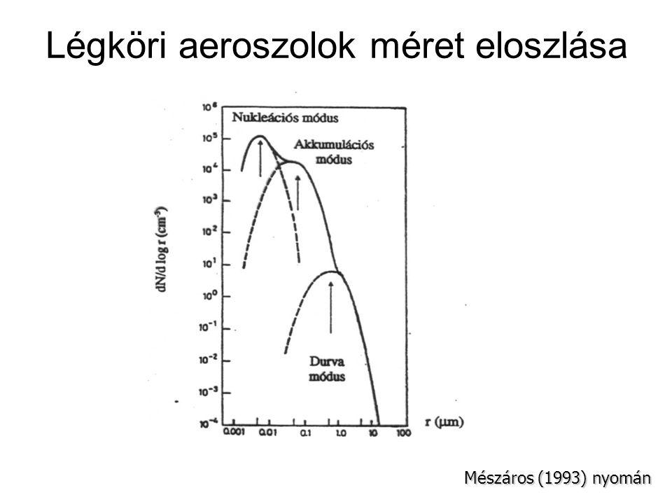 Légköri aeroszolok méret eloszlása