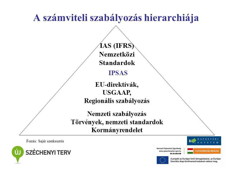 A számviteli szabályozás hierarchiája