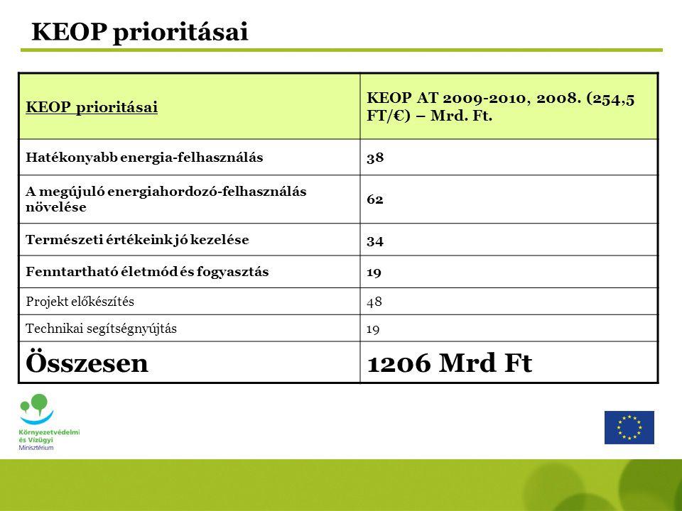 Összesen 1206 Mrd Ft KEOP prioritásai