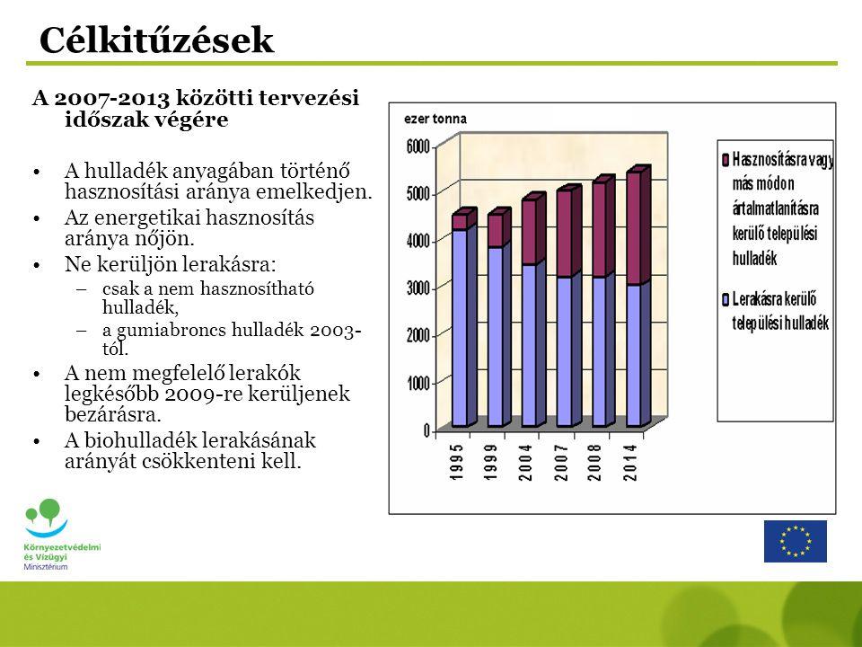 Célkitűzések A 2007-2013 közötti tervezési időszak végére