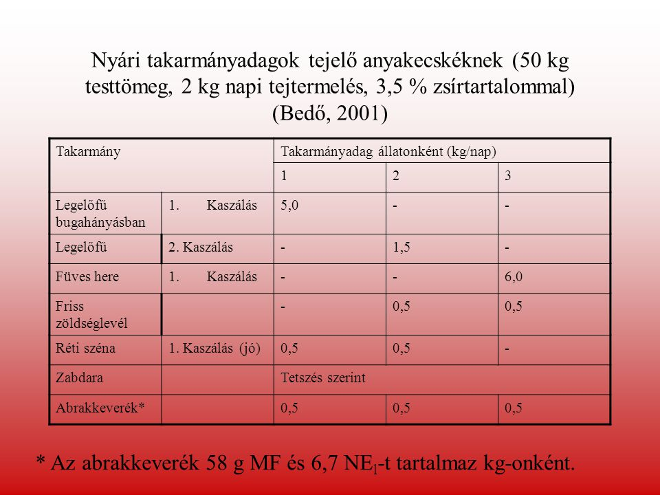 * Az abrakkeverék 58 g MF és 6,7 NEl-t tartalmaz kg-onként.