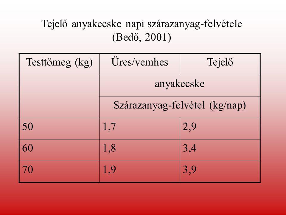 Tejelő anyakecske napi szárazanyag-felvétele (Bedő, 2001)